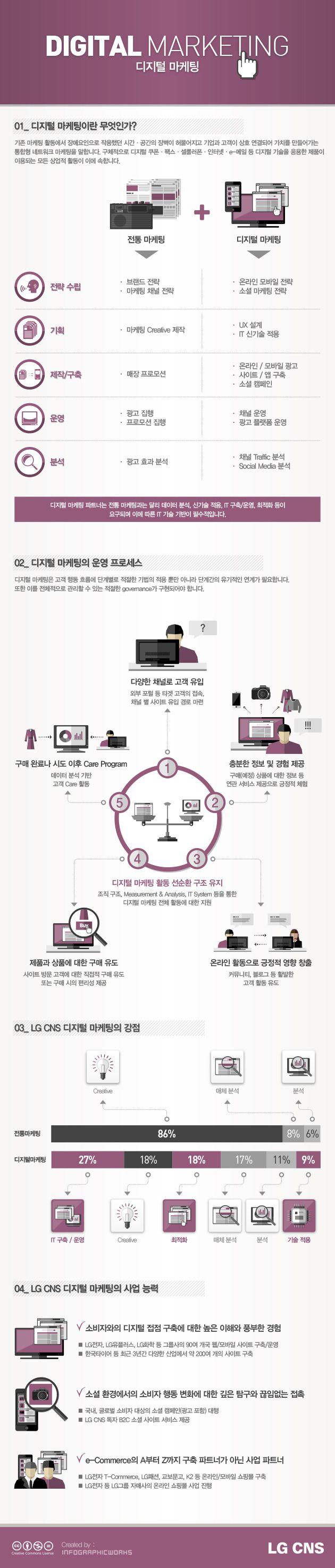 [Infographics] DIGITAL MARKETING
