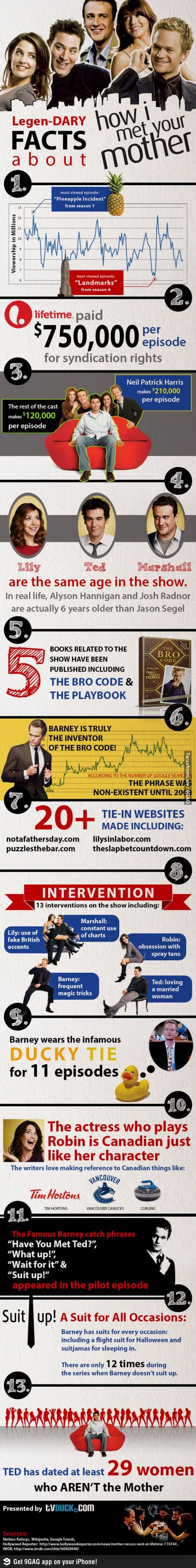 """""""How I Met Your Mother"""" fun facts"""