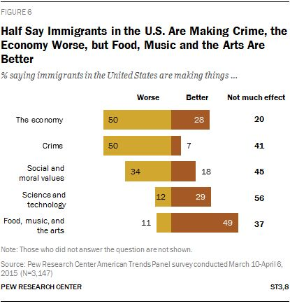 best immigration migration images building  half say immigrants in the u s are making crime the economy worse but food