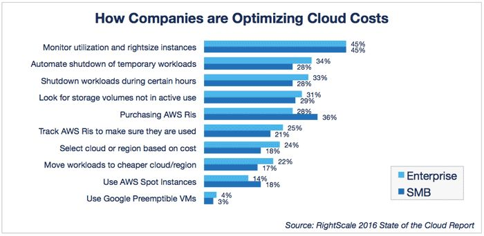 3 #Cloud Developments Happening Right Now. Read The Article