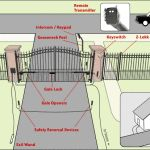 Designing, Purchasing and Installing an Automatic Gate Opener for Your Driveway