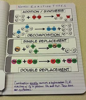 Bond with James: Reaction Types Interactive Graphic Organizer & Card Sort