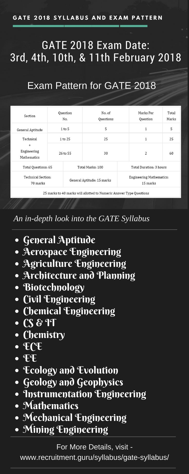 Get GATE Syllabus here. Check GATE 2018 Syllabus and Exam Pattern here.