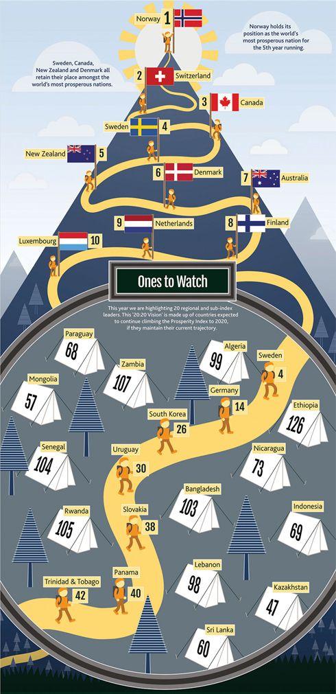 Уровень жизни. Рейтинг стран мира 2014
