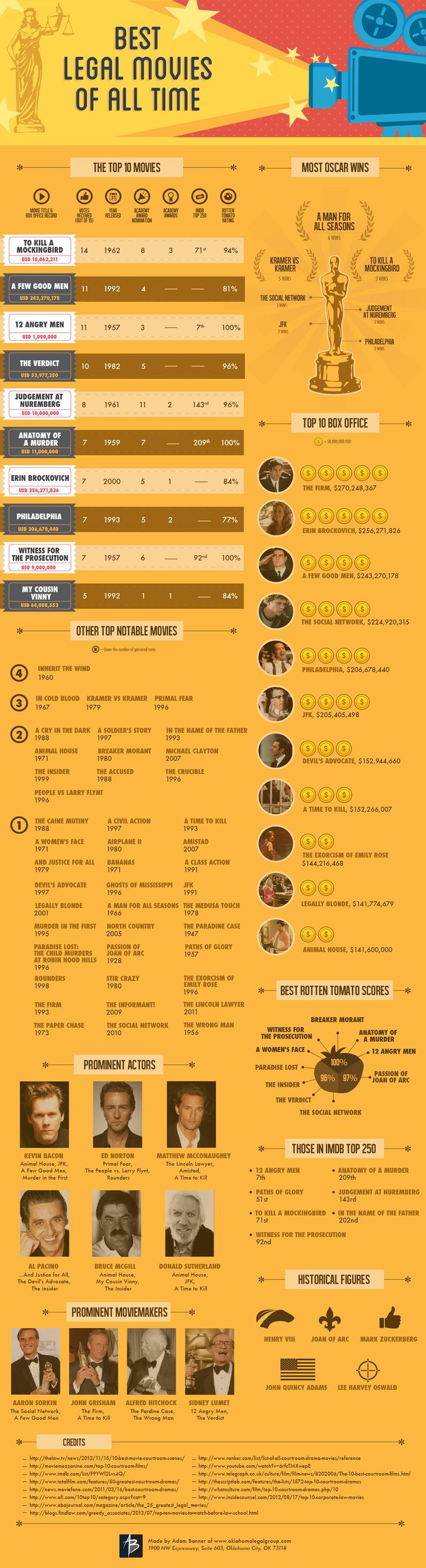 Best Legal Movies Of All Time - Do you fancy an infographic?  There are a lot of them online, but if you want your own please visit http://www.linfografico.com/prezzi/  Online girano molte infografiche, se ne vuoi realizzare una tutta tua visita http://www.linfografico.com/prezzi/