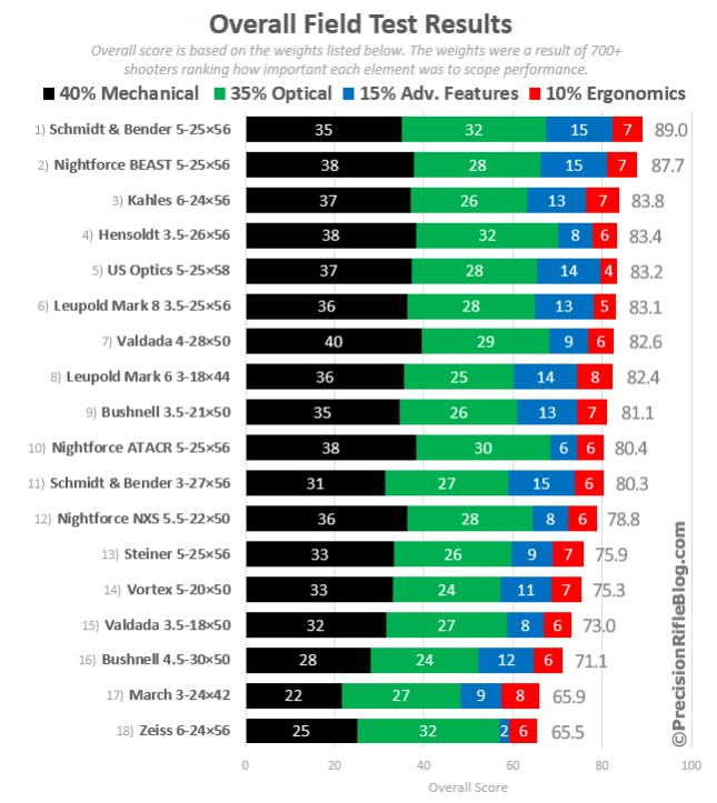 Tactical Scopes: Field Test Results Summary & Overall Scores  http://precisionrifleblog.com/2014/09/19/tactical-scopes-field-test-results-summary/