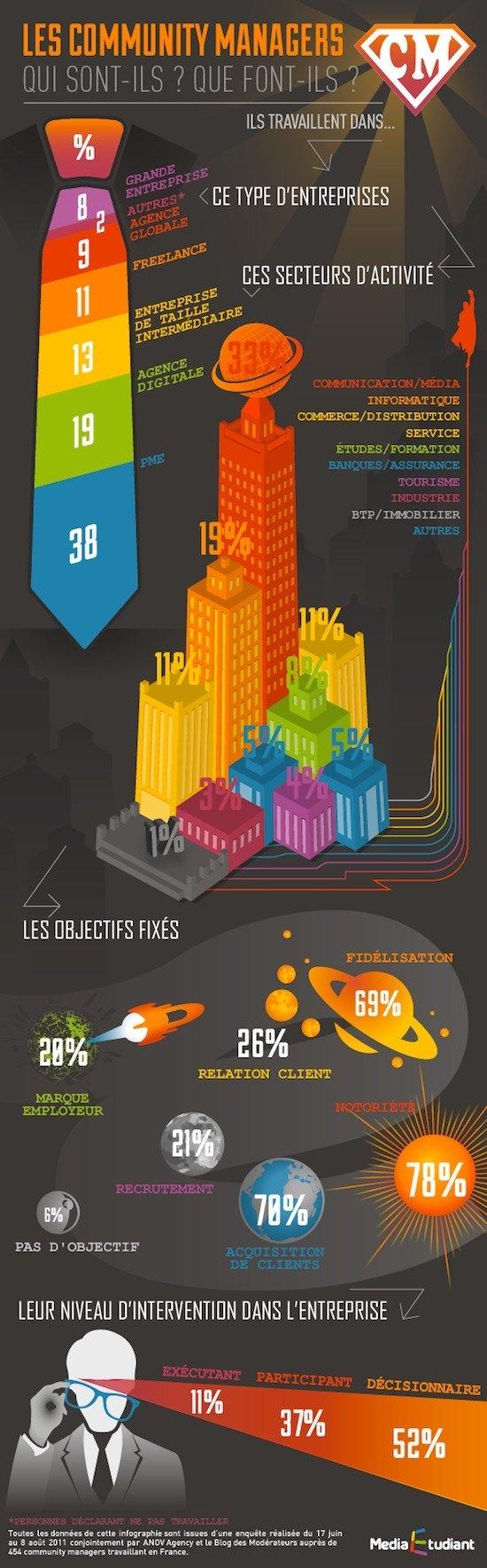 Ça fait quoi un Community Manager? Infographie assez représentative, mais c'est selon une enquête de 2011. Un peu loin...