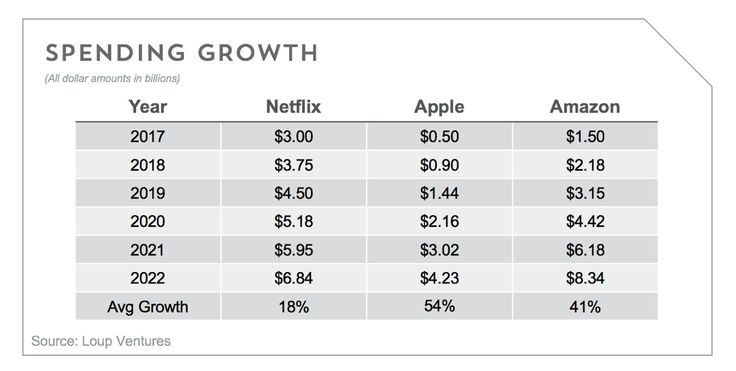 Apple's billion-dollar video investment seen leading to Netflix competitor