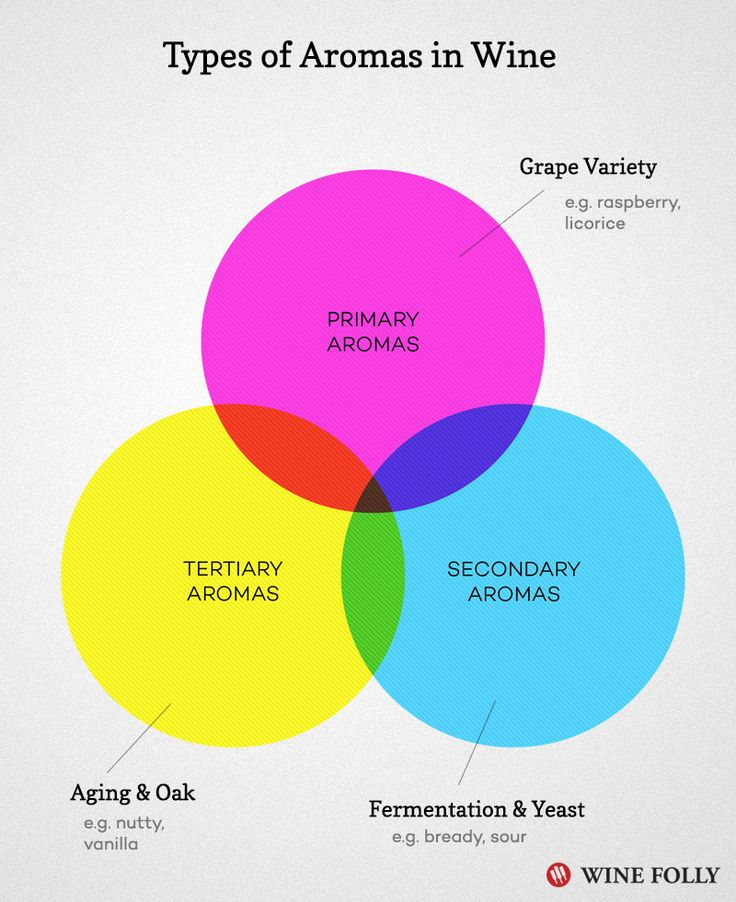venn diagram of types of aromas and flavors in wine (chart)