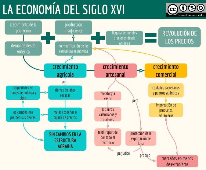 Economía del siglo XVI