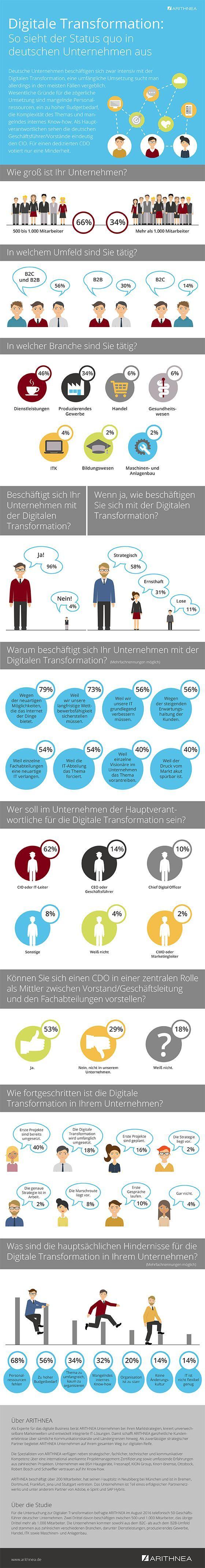 Fast alle deutschen Firmen beschäftigen sich mit Digitalisierung – aber nur 40 Prozent mit Projekt