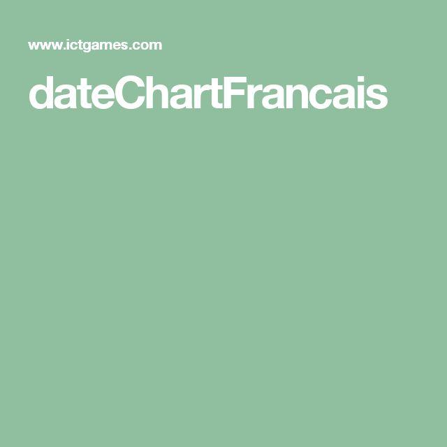 dateChartFrancais