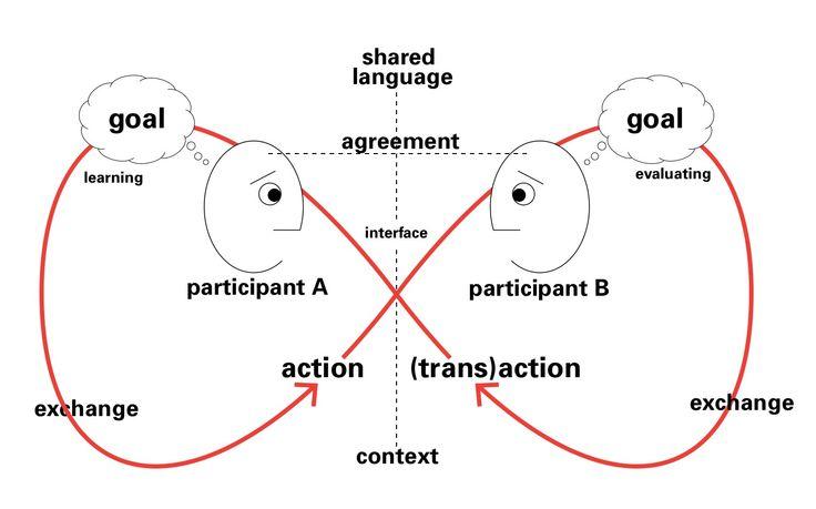 organisational behaviour dissertation topics