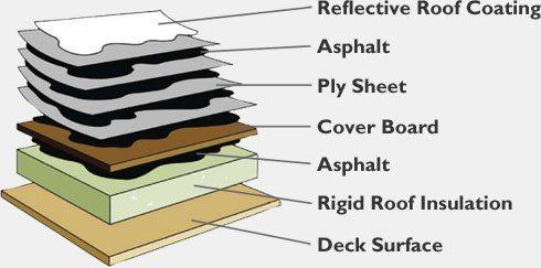 Flat Roof System Benefits Tek Roof Boston Metrowest Ma Flat Roof Systems Roofing Systems Flat Roof