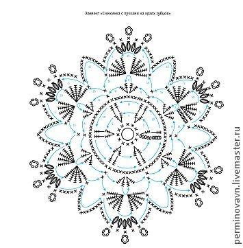 snowflake 328 - 20 schema