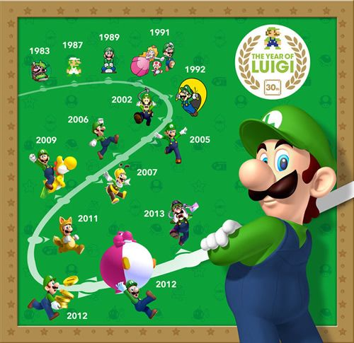 A nice graphic timeline of the #YearofLuigi featuring errrr #Luigi.  See a full history of the Year of Luigi @ http://www.superluigibros.com/year-of-luigi