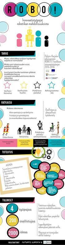 Robotiikka työpajat | Piktochart Infographic Editor