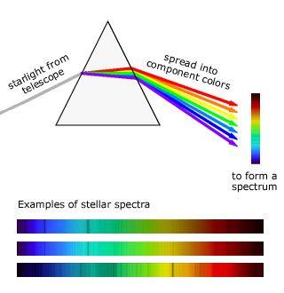 Looking at star light, stellar spectra online sim ...