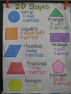 Great anchor chart to help students with learning 2-dimensional shapes.  I like that it includes the number of sides and vertices.