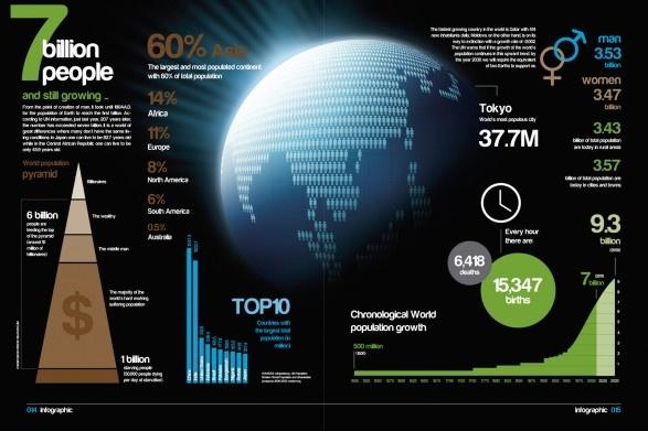 7 Billion People | Visual.ly - via http://bit.ly/epinner