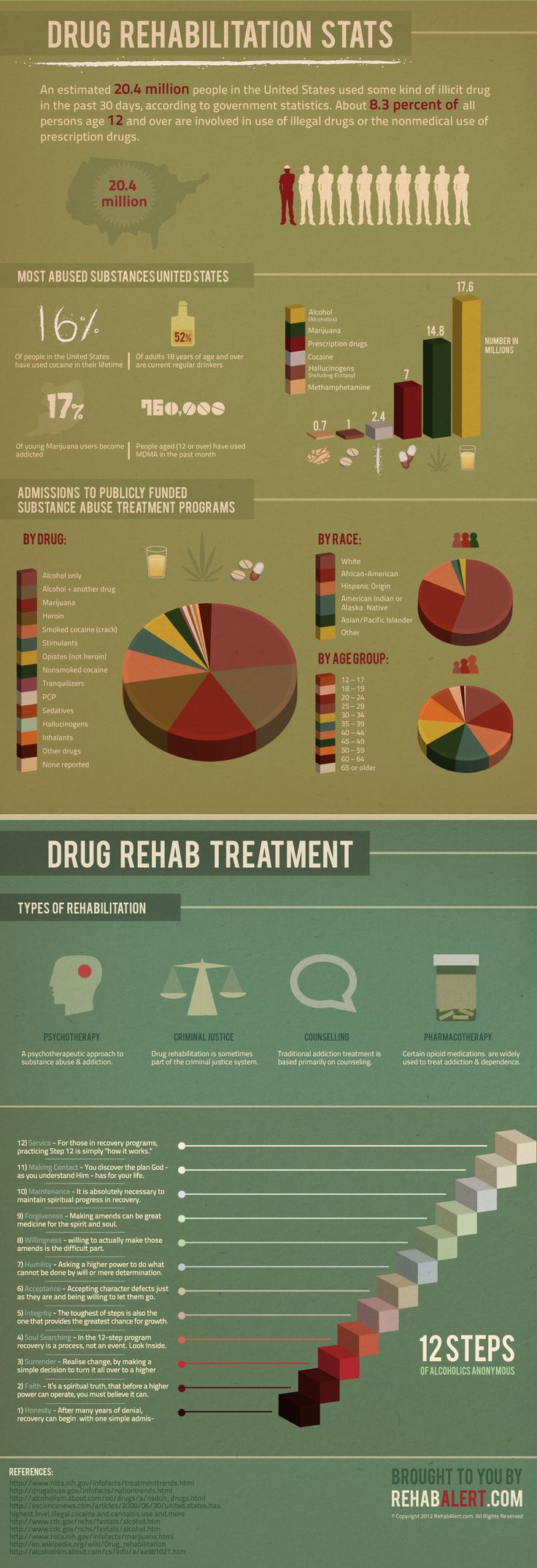 meth facts According to the national survey on drug use and health (nsduh), an estimated 20 million americans aged 12 or older used an illegal drug in the past 3.