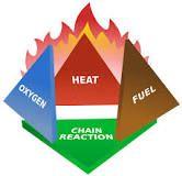 https://en.wikipedia.org/wiki/Fire_triangle