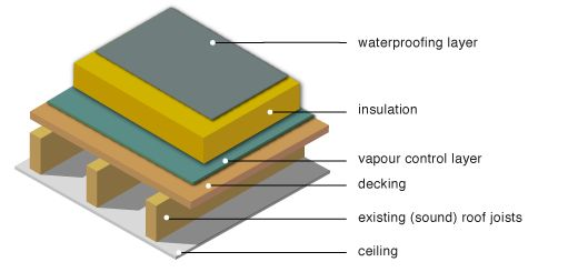 Refurbishment Retrofit Insulation Flat Roof Flat Roof