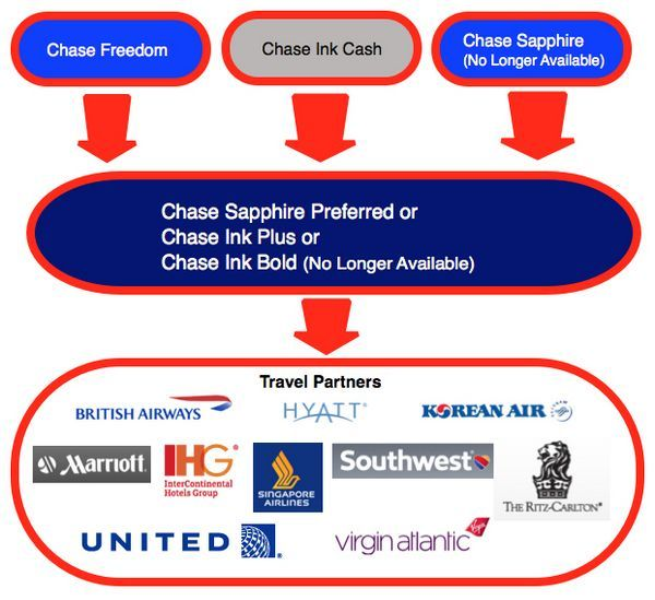 Best Ways to Book Short Award Flights With Chase Ultimate Rewards Points | Million Mile Secrets