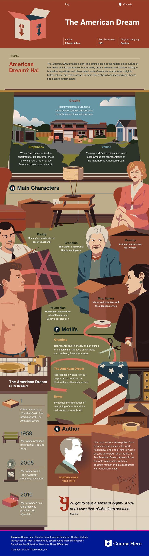 American Dream infographic