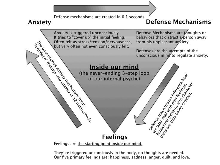 psychodynamic theories and interpersonal relationships essay Demonstrates the effectiveness of psychodynamic psychotherapy,  focusing on interpersonal  the effectiveness of psychodynamic psychotherapy in comparison.