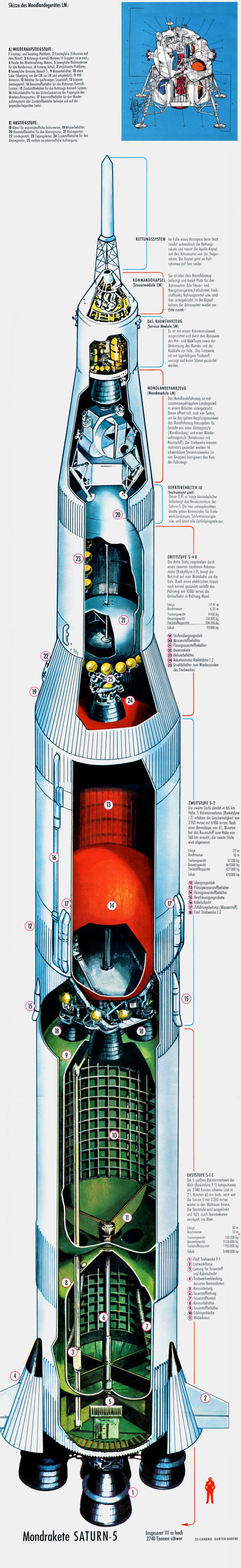 The definitive Saturn V cutaway you always wanted on your wall Part 2