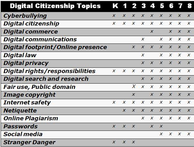 14 best Tech Digital Citizenship \ Safety images on Pinterest - digital communications resume