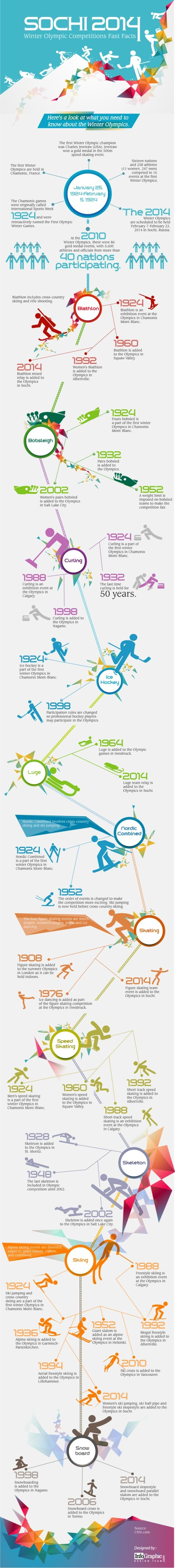#Sochi2014   Winter #Olympic #Competitions Fast Facts