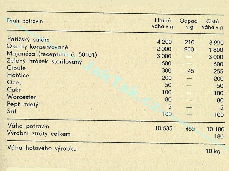 Původní receptura na pařížský salát ČSN 50160