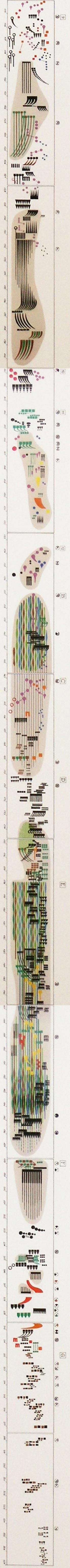 The graphical score for Artikulation 2 by Gyorgy Ligeti, an electronic composition (1958). It was produced by Rainer Wehinger in the 1970s