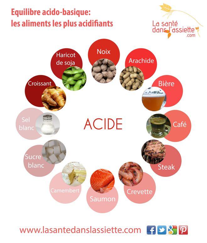 La Santé dans l'Assiette: Fiche pratique - Les aliments les plus acidifiants