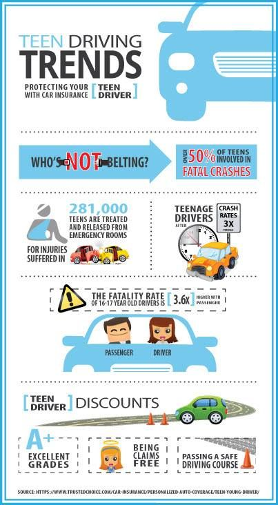 Teen Driving Trends please buckle up and drive safely