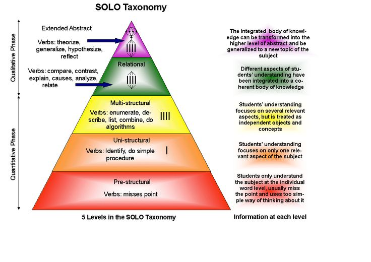 Why I prefer the SOLO Taxonomy to Bloom's | The DigiTeacher