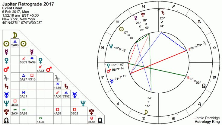6 February 2017 Jupiter stations retrograde at 23°08′ Libra. 10:52 pm LA, 1:52 am NY, 6:52 am UK, 12:22 pm DL. 5:52 pm SYD.