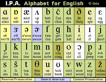 IPA -International Pronunciation Alphabet- photo chart for Spoken English (paired down to remove other sounds not used in English). A wonderful resource for all interpreters when noting pronunciation for Co-Interpreters or for students who voice for themselves and have a new vocabulary word, many other reasons. I want to memorize this!