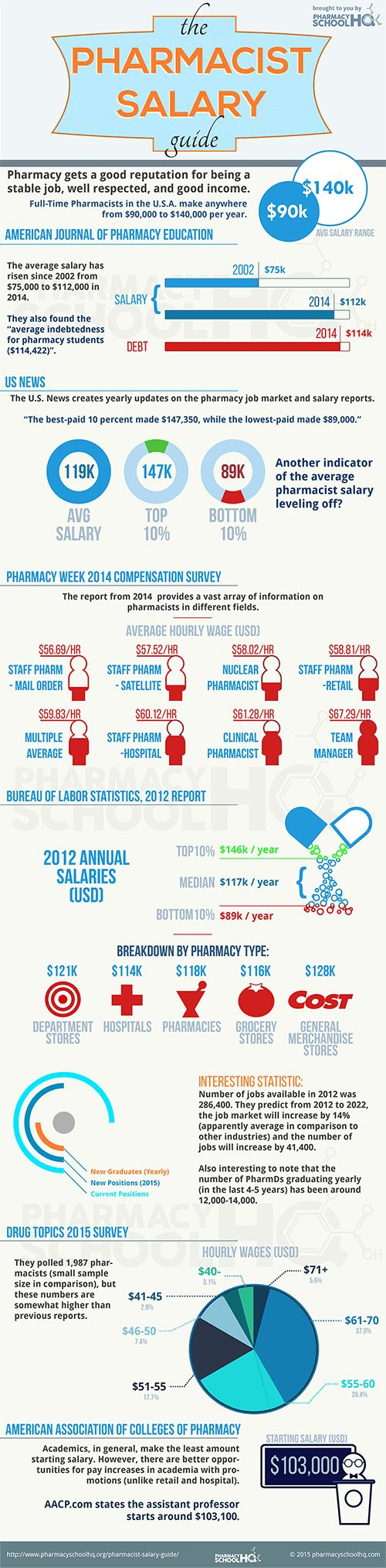 Pharmacist Salary Guide 2015 from Pharmacy School HQ
