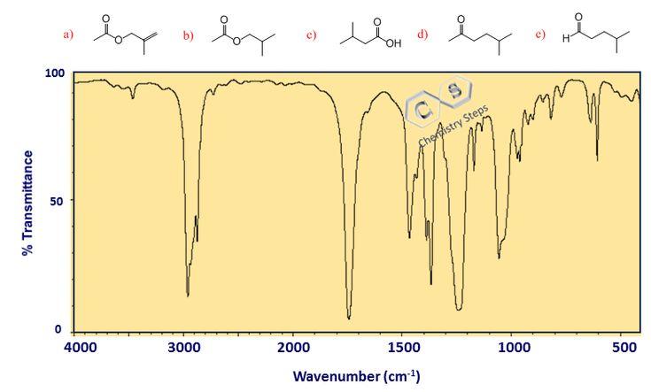 Infrared ir spectroscopy three steps for solving ir