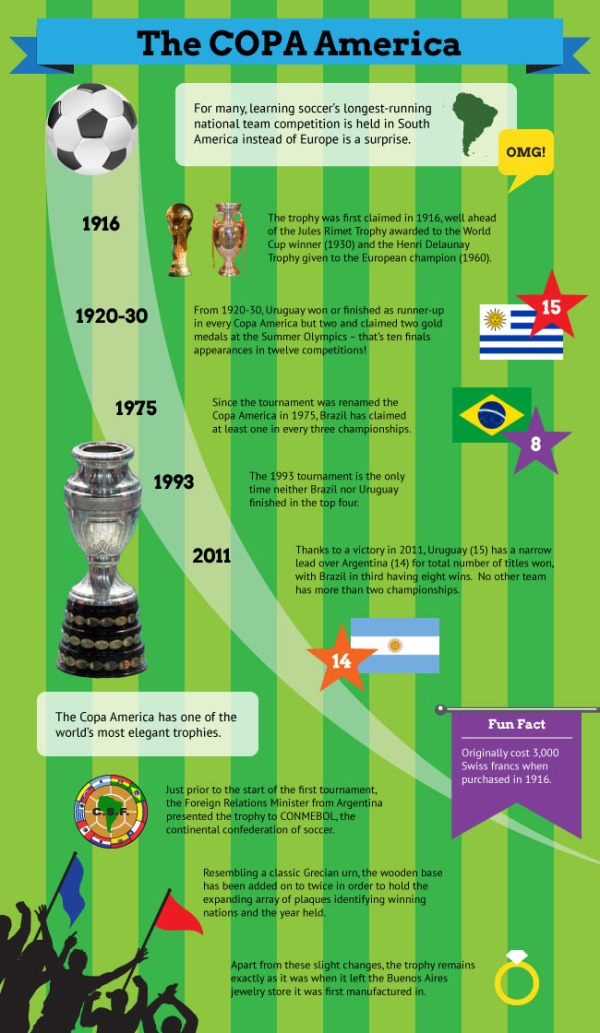 Infographic of the Copa America