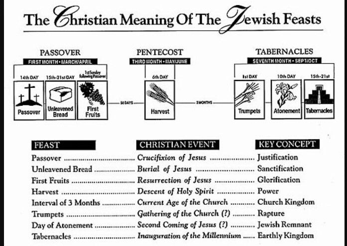 How did Jesus fulfill the meanings of the Jewish feasts?