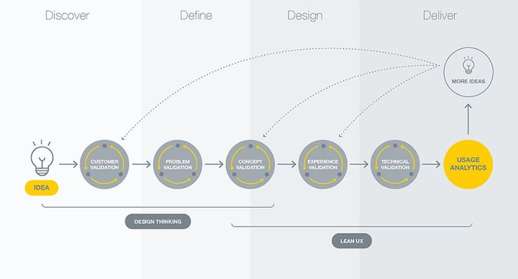 5 Phases of Product Development Process — Design Maven — Medium