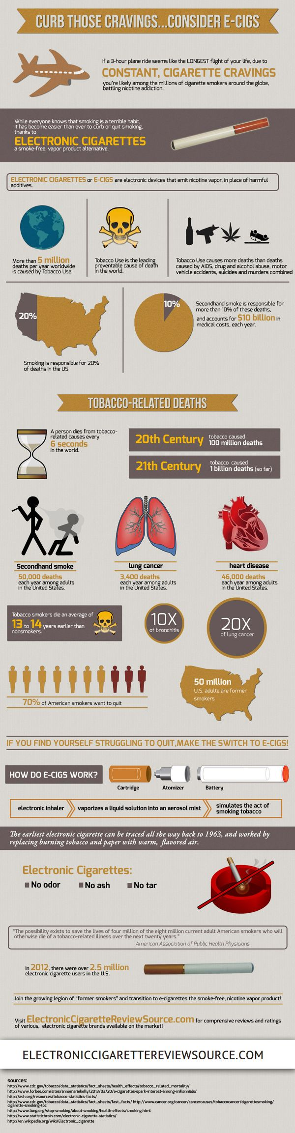 http://www.electroniccigarettereviewsource.com/best-e-cigarette-brands/  Looking for the Best Electronic Cigarette Brands? - Curb Those Cravings...Consider E-Cigs (Infographic)