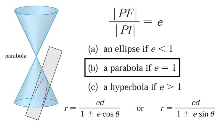 conics parabola how to find p
