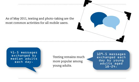 """Pew Internet Releases Mobile Trends Infographic: """"Smartphone Research"""""""