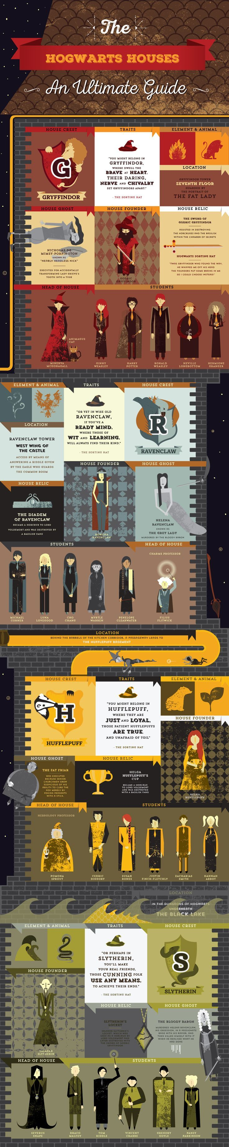 Harry Potter Infographic : The Hogwarts Houses on Behance                                                                                                                                                                                 More