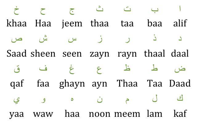 Religion on Arabic Alphabet Cheatsheet